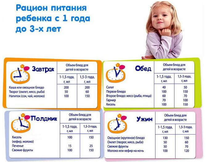 меню ребенка в 1 год